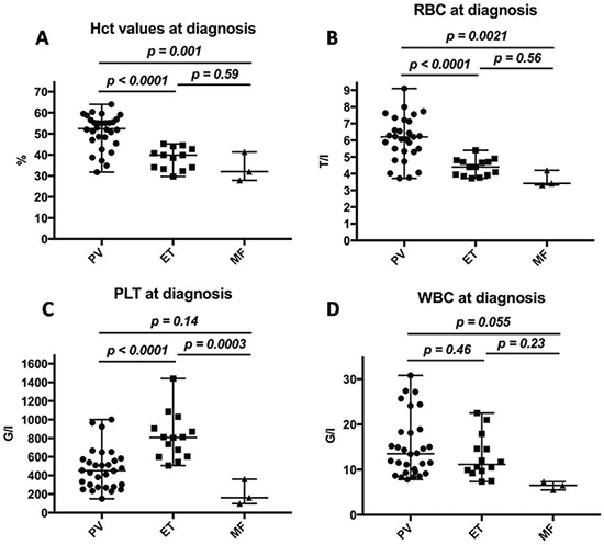 Laboratory results of patients diagnosed with MPN.