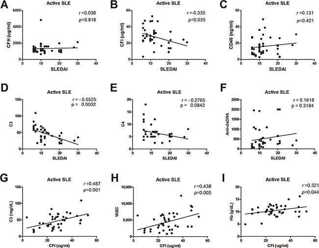 Correlations between serums CRPs, C3, C4, anti-dsDNA, and disease activity.