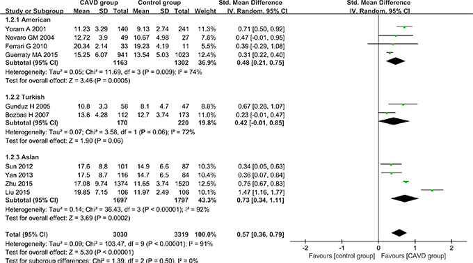 Subgroup analyses for the differences in Hcy levels between CAVD patients and controls of different ethnicities.