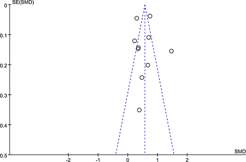 Funnel plot for testing the publication bias of the 10 studies evaluating the association between Hcy levels and CAVD.