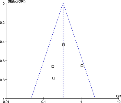 Funnel plot of the incidence of contrast-induced nephropathy.