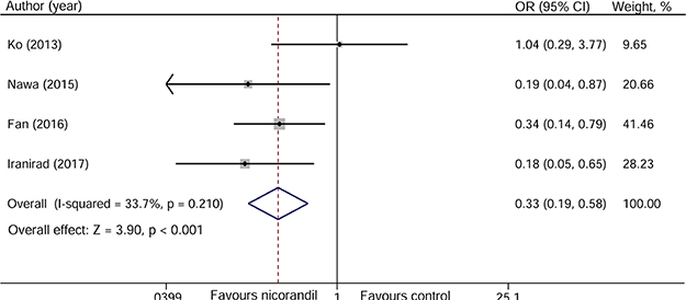 Forest plot of the incidence of contrast-induced nephropathy.