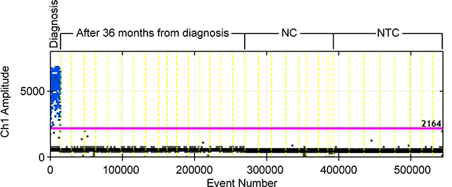 ddPCR TM assay for case#1 at diagnosis and 36 months after diagnosis.