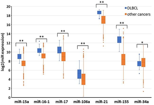 Distinct miR expression in DLBCL as compared to other types of malignancies.