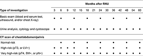 Standard protocol for surveillance after radical nephroureterectomy (RNU).