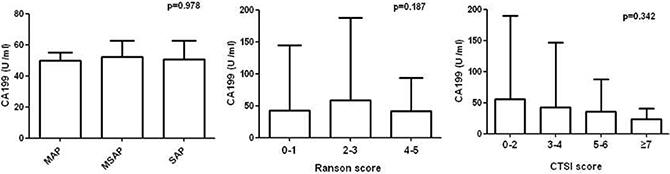 Comparison of serum CA199 concentrations by Atlanta classification, Ranson and CTSI score.