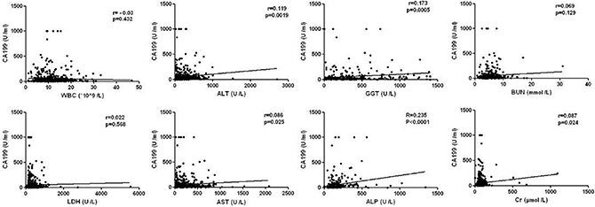 Correlation between CA199 and other clinical indicators in AP patients.