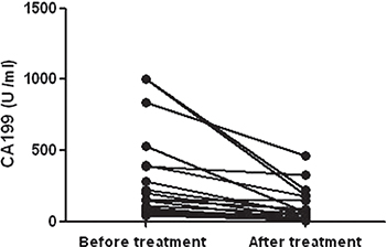 Dynamic changes of CA199 in AP patients.