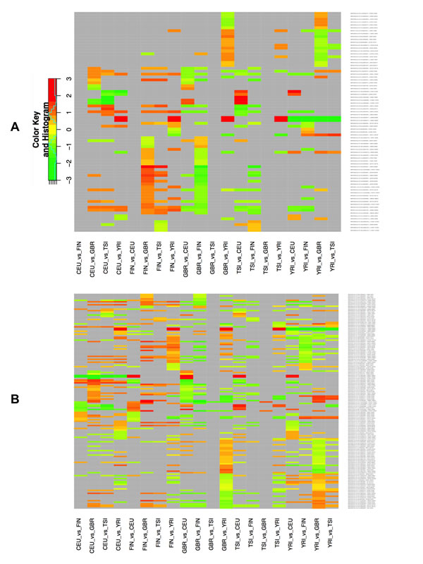 Figure 3 : Differential expression of isomiRs across populations by gender.
