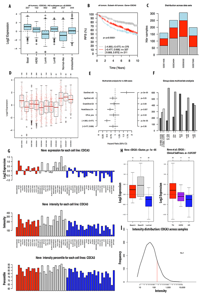 Analysis of CDCA3 expression in breast cancer tumor and cell line by GOBO database.
