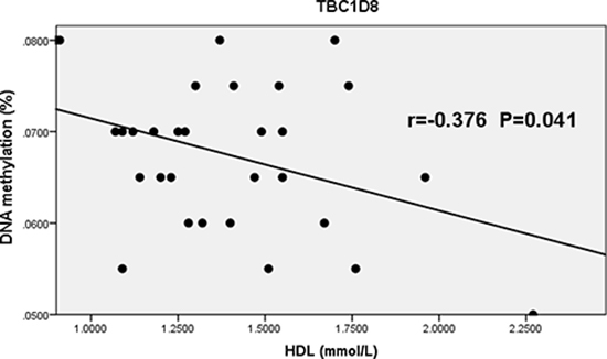 Correlation between the average methylation levels of CpG islands in the promoter region of TBC1D8 and HDL in osteoporosis.