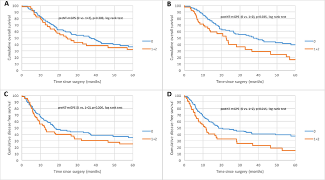Kaplan–Meier curves for survival of nAEG patients with mGPS 0 compared with mGPS 1 and 2.