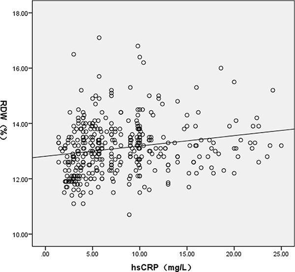 A scatter plot showing the relationship between RDW and hsCRP.