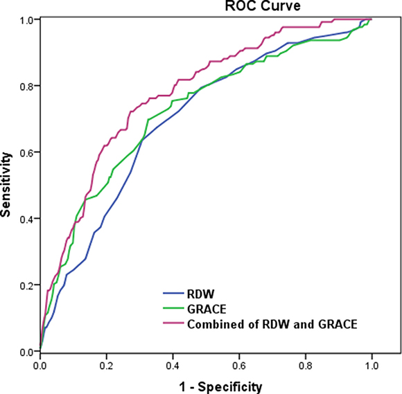 The receiver-operating characteristic (ROC) curve for red cell distribution width (RDW), GRACE score, and the combined value for predicting major adverse cardiac events (Mace) (Figure 2).