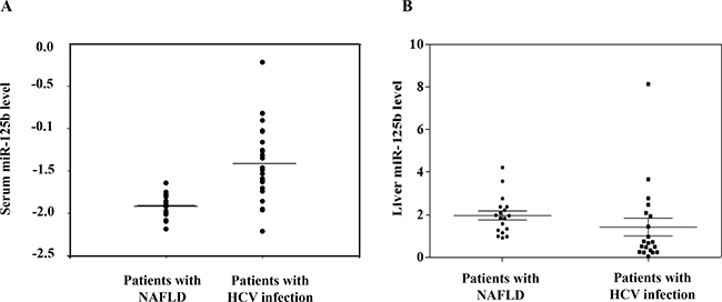 MiR-125b expression is higher in patients with HCV infection compared to that in patients with biopsy-proven nonalcoholic fatty liver disease.