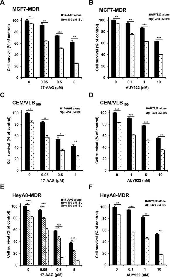 Potentiation of Hsp90 inhibitor-induced cytotoxicity by ibuprofen (IBU) in MDR cells.