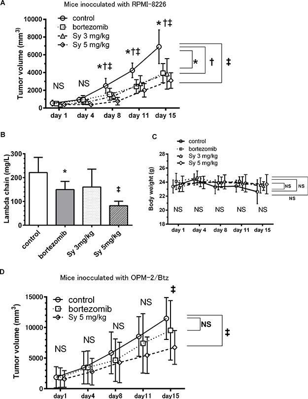 Syringolog-1 exerts anti-tumor activity in an