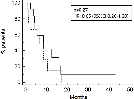 Overall survival of patients relapsed after neoadjuvant/adjuvant treatment (13 pts; OS 8.8 months, solid line) or after chemotherapy for metastatic disease (15 pts; OS 6.7 months, dotted line).