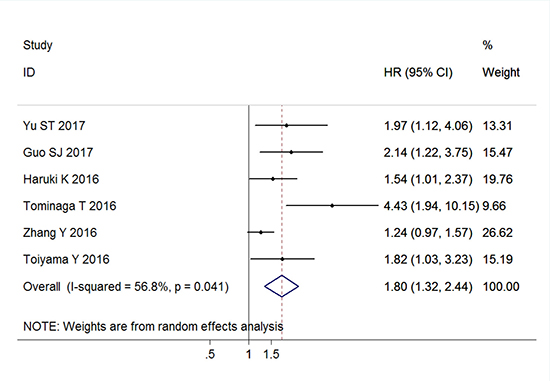 Forest plots of the association between C-reactive protein/albumin ratio and disease-free survival in patients with solid tumors.