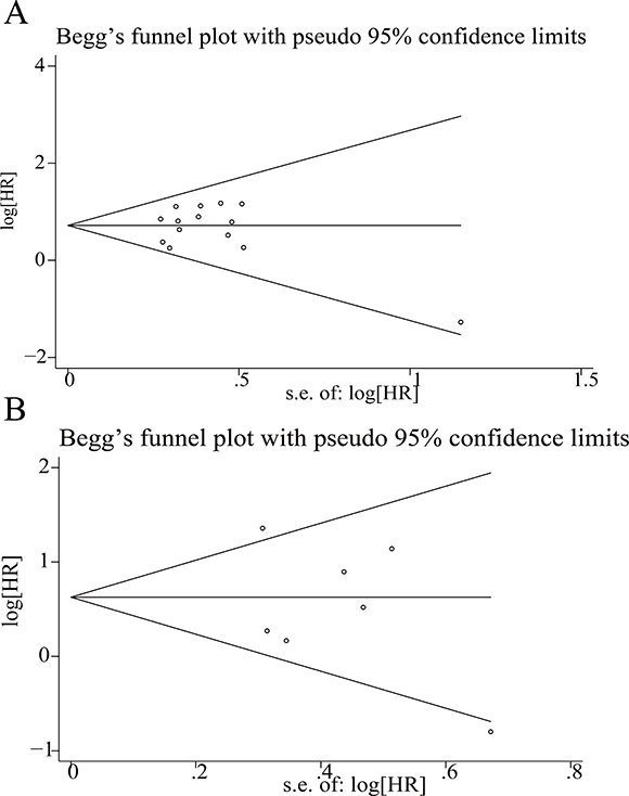 Funnel plots for the evaluation of potential publication bias.