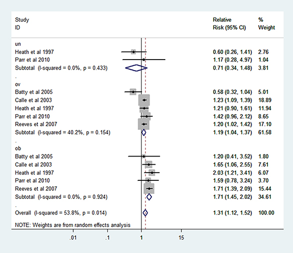 Forest plot of RR of abnormal VS normal weight for BMI with RCC mortality.