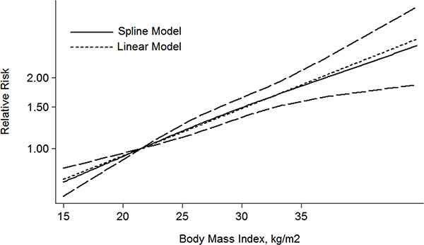 The dose-response analysis between BMI and RCC mortality in studies with restricted cubic spline in a multivariate random-effects dose-response model.