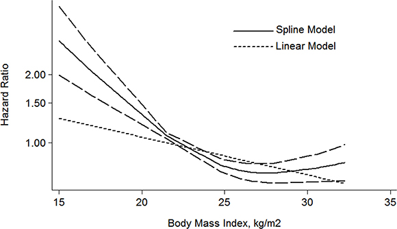 The dose-response analysis between BMI and RCC CSS in studies with restricted cubic spline in a multivariate random-effects dose-response model.