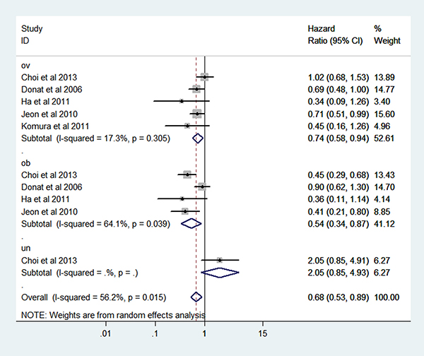 Forest plot of HR of abnormal weight VS normal weight for BMI with RCC OS.
