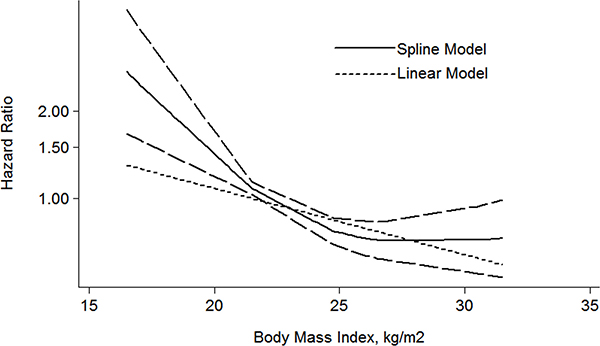 The dose-response analysis between BMI and RCC OS in studies with restricted cubic spline in a multivariate random-effects dose-response model.