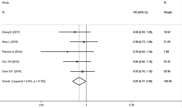 Forest plot of the relationship between the CC genotype of microRNA-146a and OSCC risk under CC vs GG+CG.