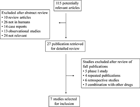 Selection process for the trials included in the meta-analysis.