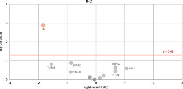 A Volcano plot is shown denoting the biomarkers' prognostic value.