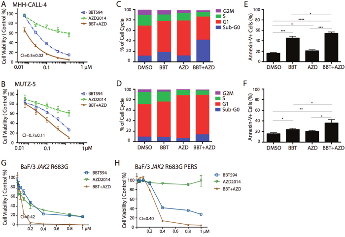 In vitro antileukemia efficacy of dual JAK2 and mTOR inhibition in Ph-like B-ALL cell lines.