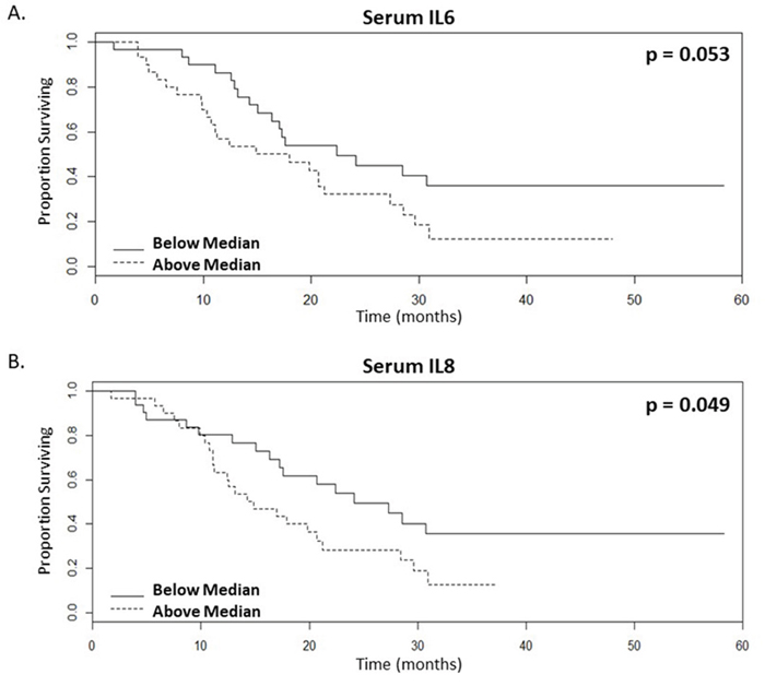 Lower serum levels of inflammatory cytokines correlate with enhanced survival rates of mCRC patients following bevacizumab treatment.
