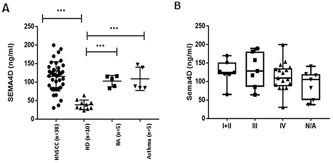Analysis of Sema4D in plasma of HNC patients.
