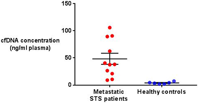 Comparison of total cfDNA concentration in metastatic STS patients and healthy controls.