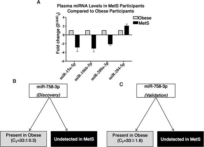 Differences in miRNAs in plasma from MetS compared to Obese participants.