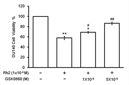 Cell viability assay showing GSK0660 inhibition on Rh2 apoptotic effect.