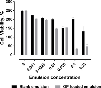 Cell viability determined by WST-1 assay, following 72 h exposure of PANC-1 to OP-loaded MSPE or blank-MSPE, as a percent in comparison to non-treated cells at time zero following 72 h exposure of PANC-1 to OP-loaded MSPE.