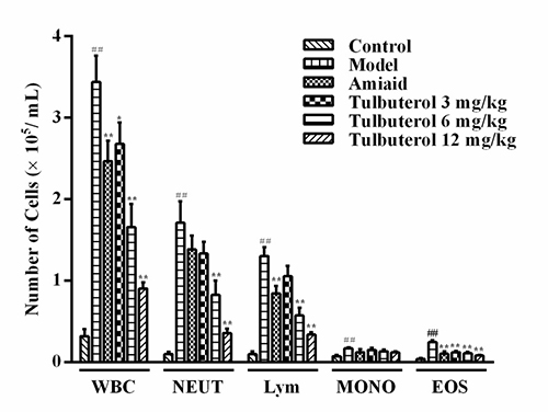 The recruitment of total leukocytes and and its differential count in BALF.