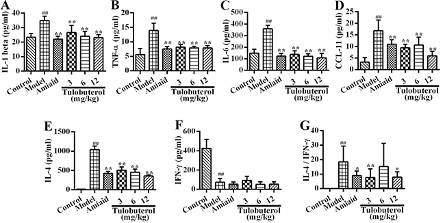 Effects of tulobuterol patch on the levels of inflammatory mediators in BALF.