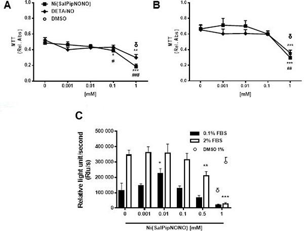 Ni(SalPipNONO) dose dependently inhibits tumor cell growth.
