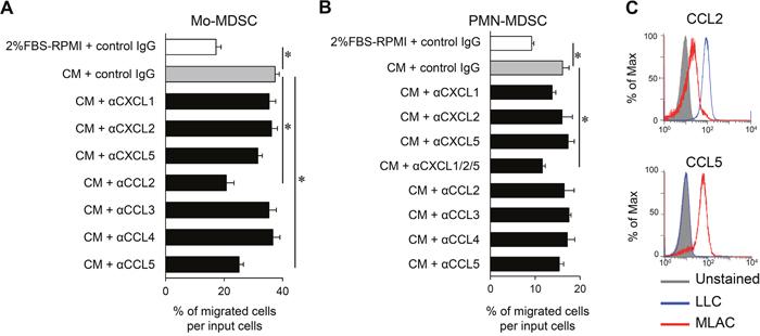 MLACs enhance MDSCs migration by secreting CCL2/5 and CXCL1/2/5.