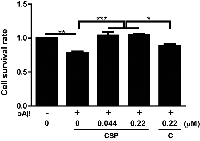 CSP had better protective effect against oligomeric Aβ (oAβ) than un-nanosized curcuminoid in vitro.