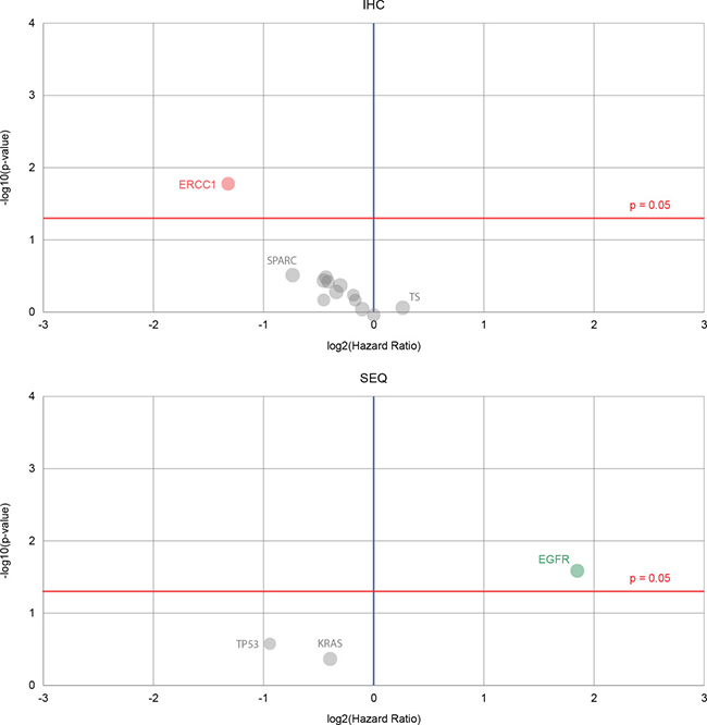 Volcano plots that show biomarkers' prognostic value for a lung cancer dataset.