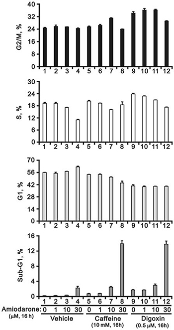 Amiodarone augmented the effects on the increase of sub-G1 population in HeLa cells by caffeine or digoxin.