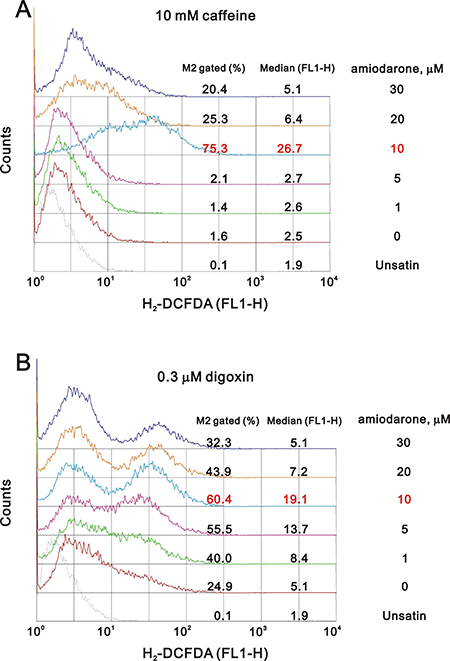 Caffeine or digoxin increased the effects of amiodarone for the elevation of ROS generation in HeLa cell.