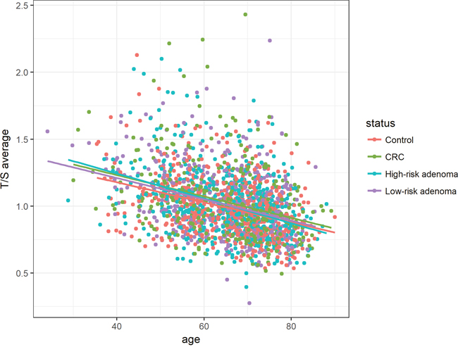 Association between age and relative telomere length for histological status groups (controls, CRC, high-risk adenoma and low-risk adenoma).