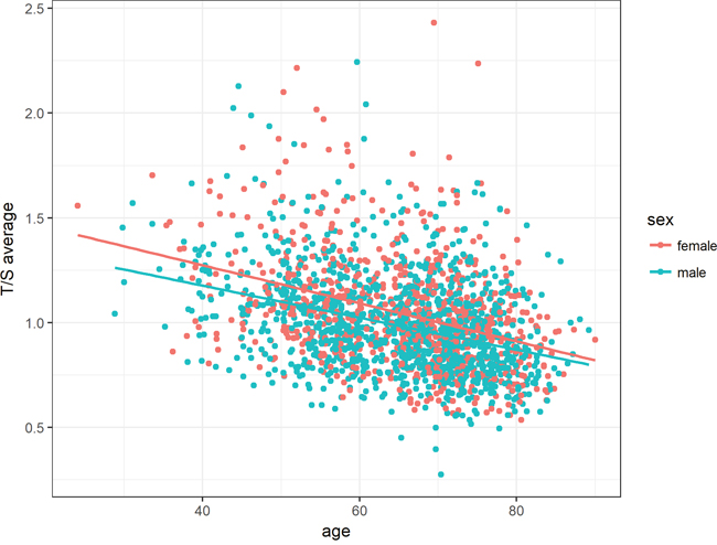 Association between age and relative telomere length for both sexes.