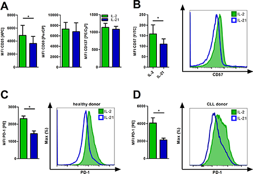 IL-21 diminishes T-cell exhaustion and senescence.